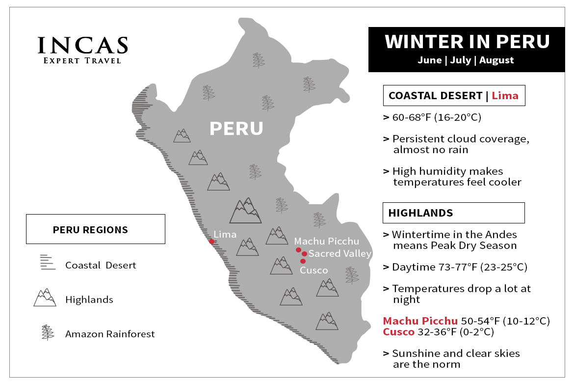 infographic showing different weather patterns in Lima versus Cusco and Machu Picchu